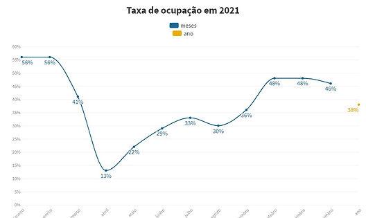 Taxa de ocupação 2020.jpeg
