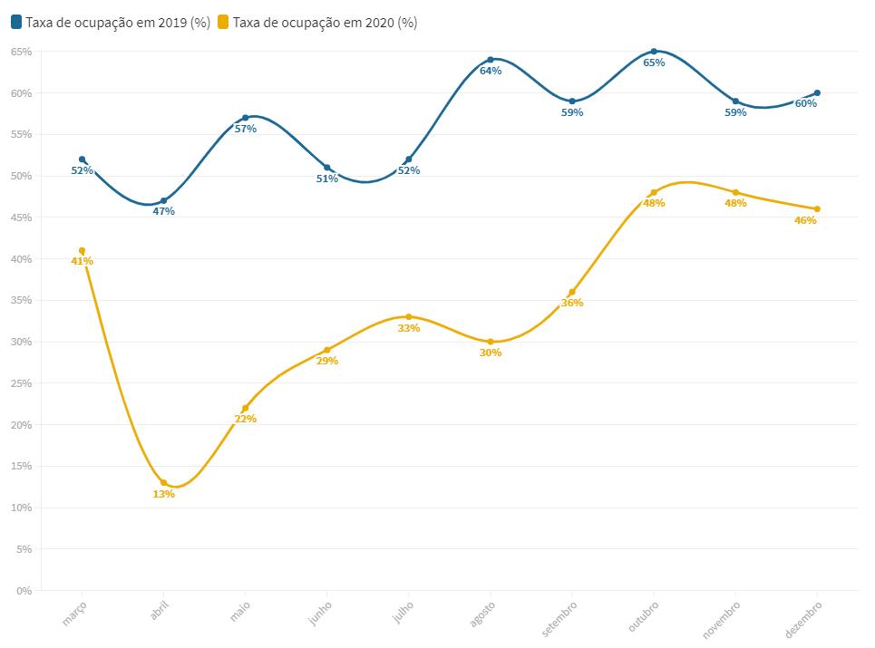 gráfico com dados da taxa de ocupação em 2019 e 20
