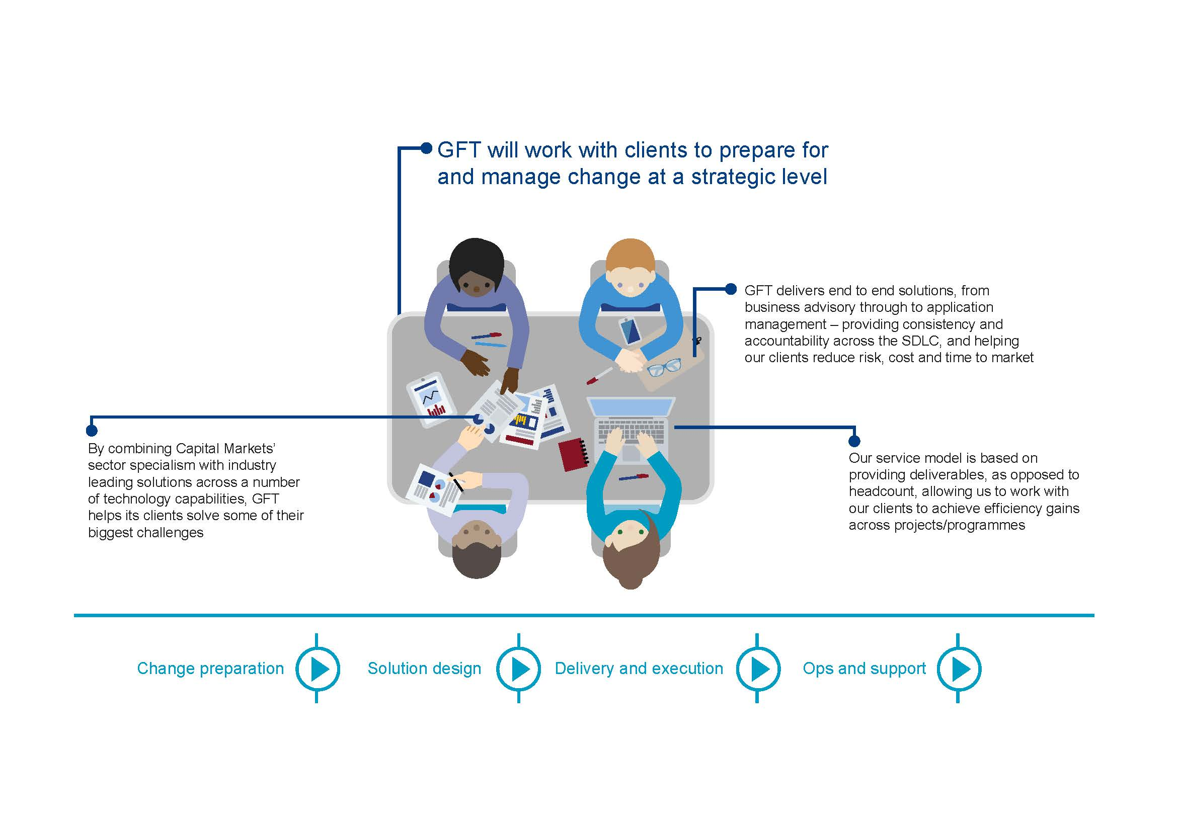 GFT Corporate infographic