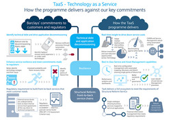 Barclays – TaaS Project