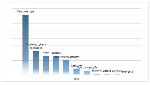 Gráfica de sectores comerciales