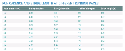 How Running Cadence and Stride Length Affect our Runs