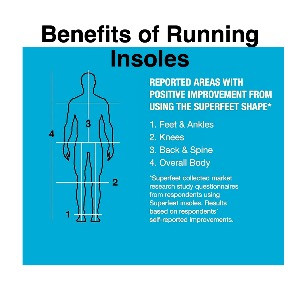 Benefits of Running Shoes Insoles