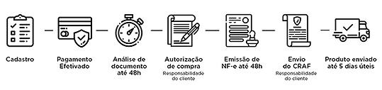 Processo de Compra de AF.png