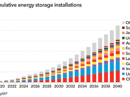 Energy Storage Investments Boom As Battery Costs Halve in the Next Decade