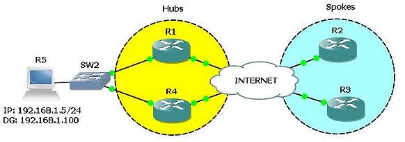 FlexVPN Dual Hub using PSK