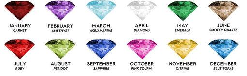 Gemstone for Birthday months