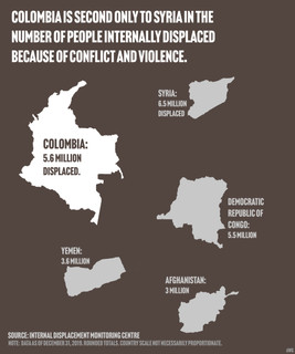 Colombia is second only to Syria in the number of people internally displaced because of conflict and violence.