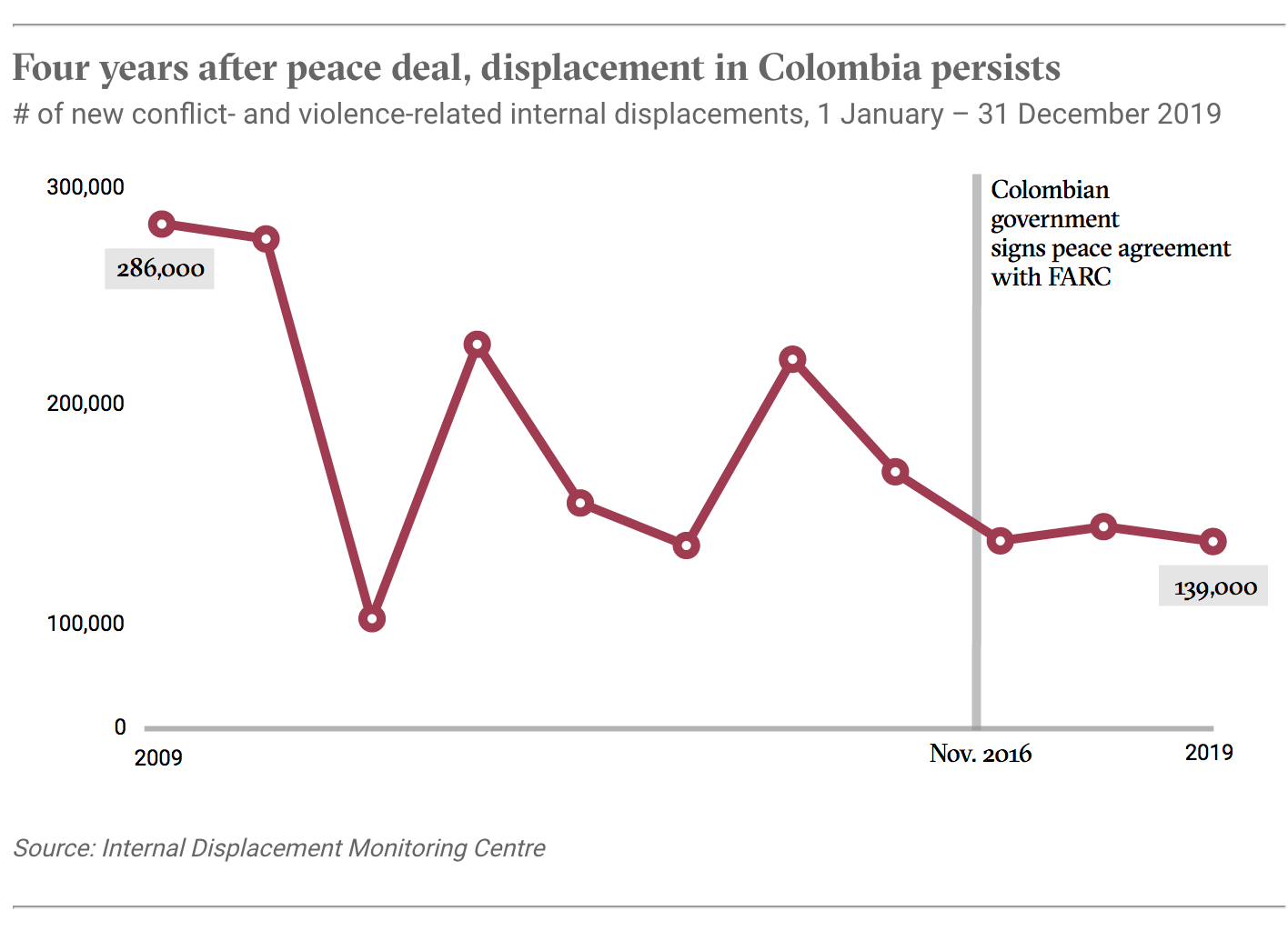 Four years after peace deal, displacement in Colombia persists