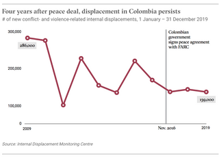 Four years after peace deal, displacement in Colombia persists.