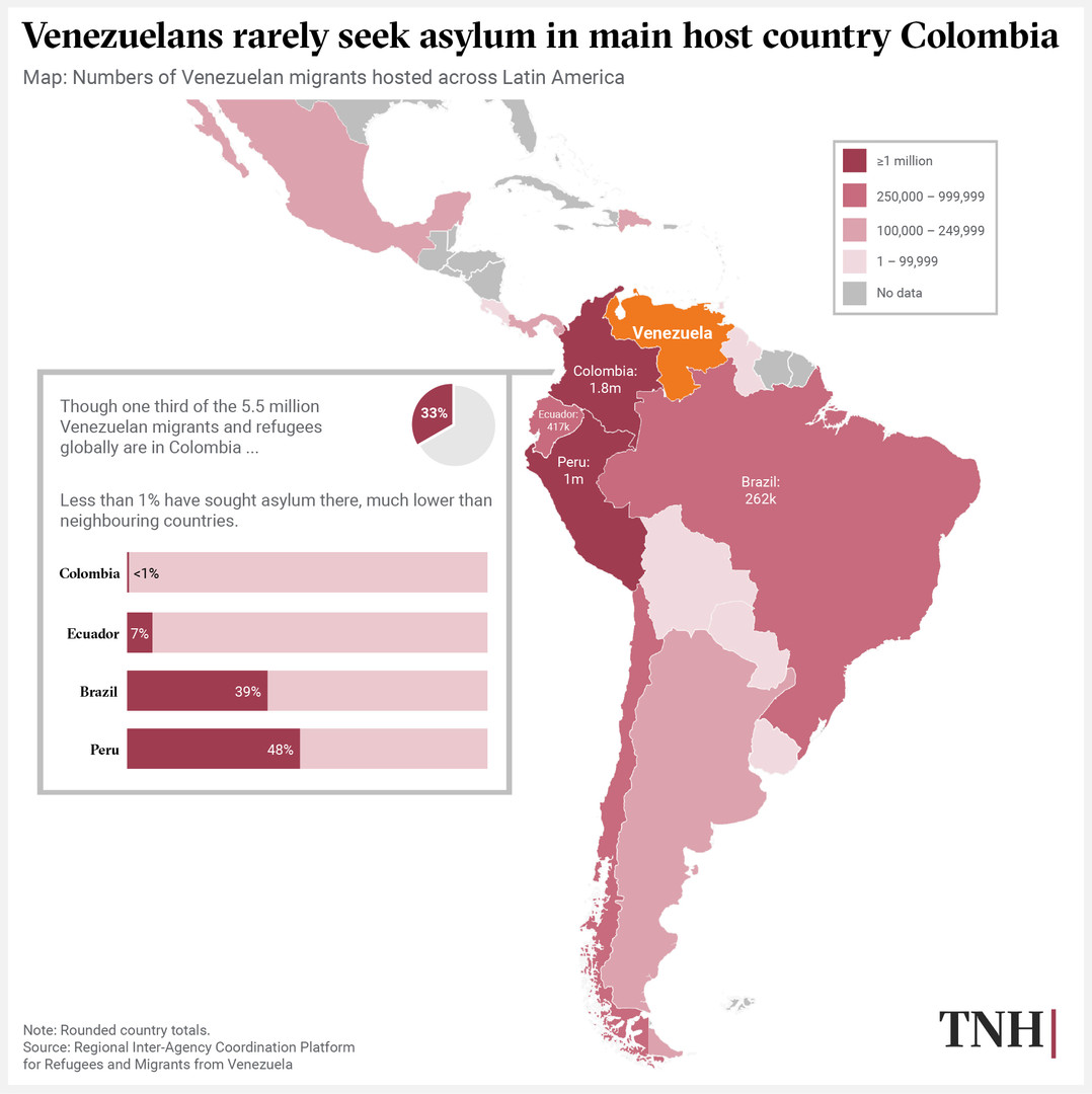 Venezuelans rarely seek asylum in main host country Colombia