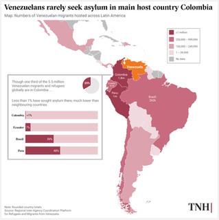 Venezuelans rarely seek asylum in main host country Colombia.