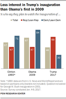 Less interest in Trump's inauguration than Obama's first in 2009.