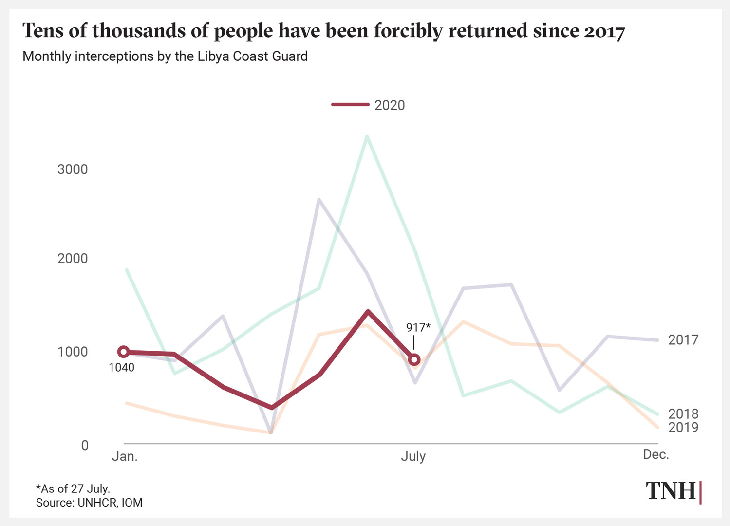 Tens of thousands of people have been forcibly returned since 2017