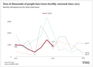 Tens of thousands of people have been forcibly returned since 2017.