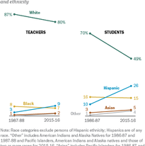 Racial, ethnic diversity has grown more quickly among U.S. public school students than teachers