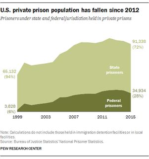 U.S. private prison population has fallen since 2012.