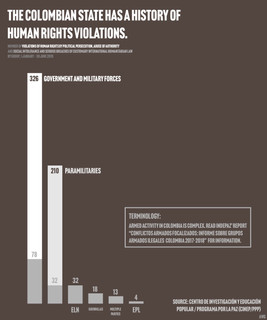 The Colombian state has a history of human rights violations.