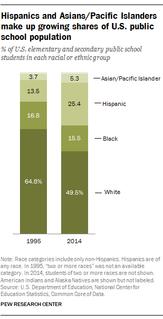 Hispanics and Asians/Pacific Islanders make up growing shares of U.S. public school population.