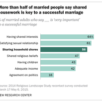 More than half of married people say shared housework is key to a successful marriage