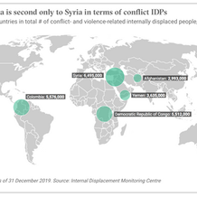 Colombia is second only to Syria in terms of conflict IDPs
