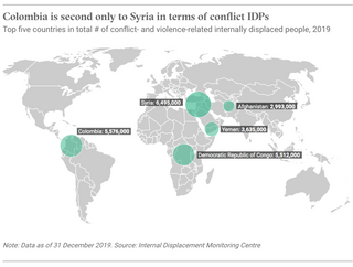 Colombia is second only to Syria in terms of conflict IDPs.