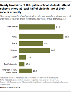 Nearly two-thirds of U.S. public school students attend schools where at least half of students are of their race or ethnicity.