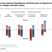 Large differences between Republicans and Democrats on impact of churches, news media, colleges and labor unions