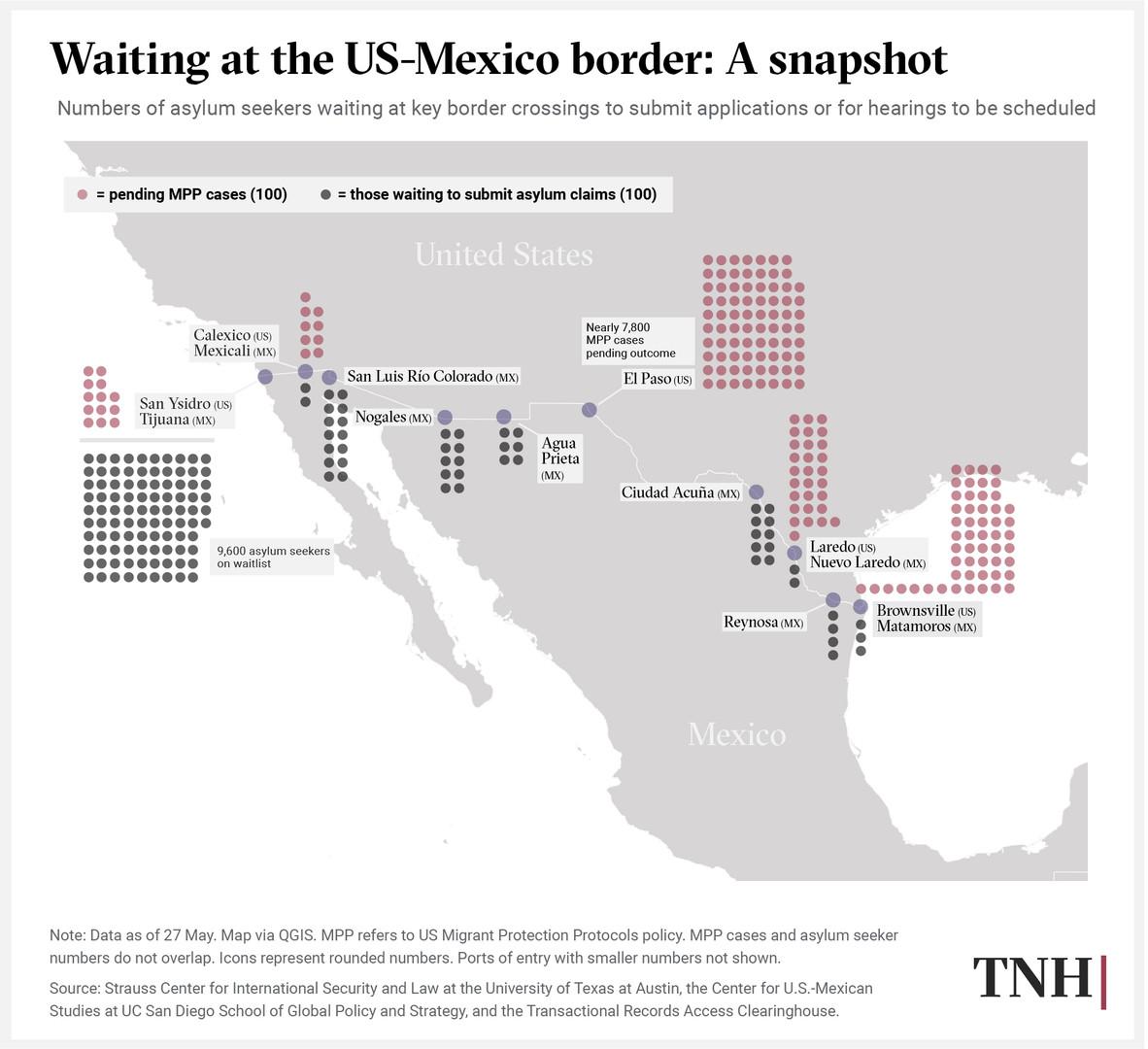 Waiting at the US-Mexico border: A snapshot