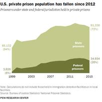 U.S. private prison population has fallen since 2012