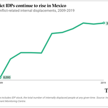 Conflict IDPs continue to rise in Mexico