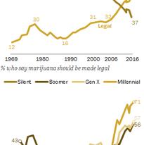 Opinions on legalizing marijuana: 1969-2016