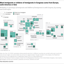 Most immigrants or children of immigrants in Congress come from Europe, Latin America or Asia