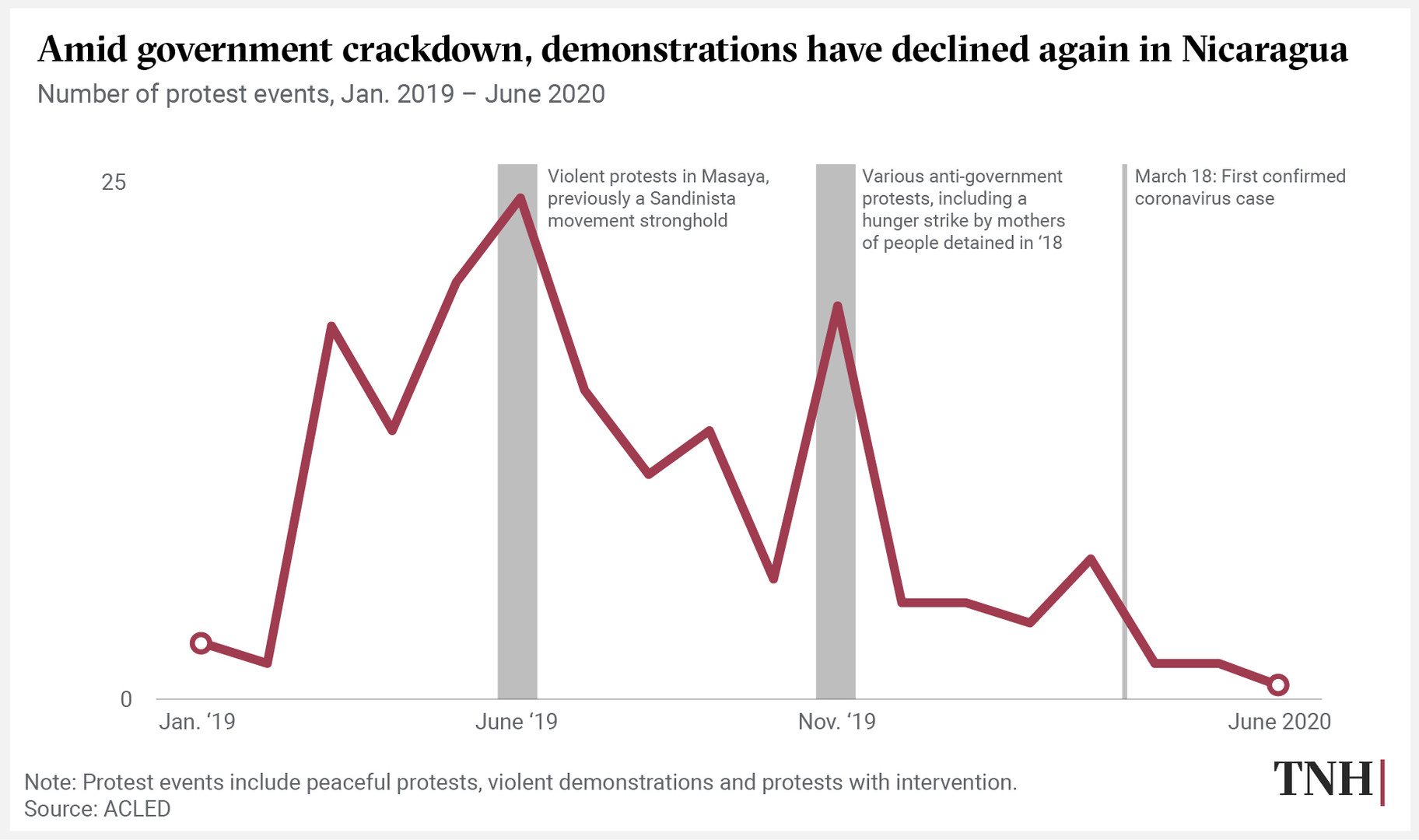 Amid government crackdown, demonstrations have declined again in Nicaragua