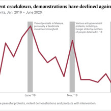 Amig government crackdown, demonstrations have declined again in Nicaragua