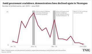 Amid government crackdown, demonstrations have declined again in Nicaragua.