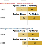 'Negative voting' more widespread than during 2008 campaign