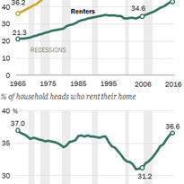 Significant growth in the number and share of households renting their home since 2006