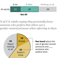 About one-in-five Americans say they know someone who prefers a pronoun other than 'he' or 'she'
