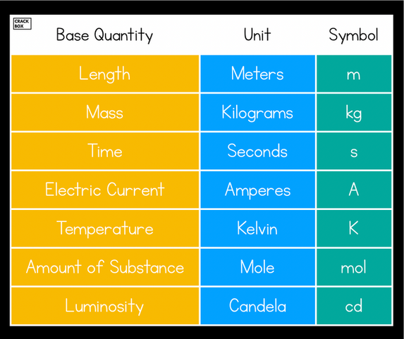 Base Quantities And Their Units