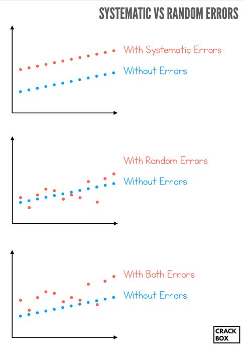 Systematic Vs Random Errors