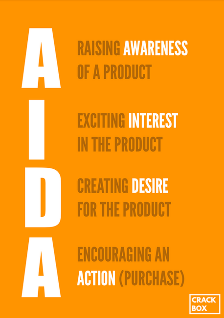 AIDA Model for Promotion