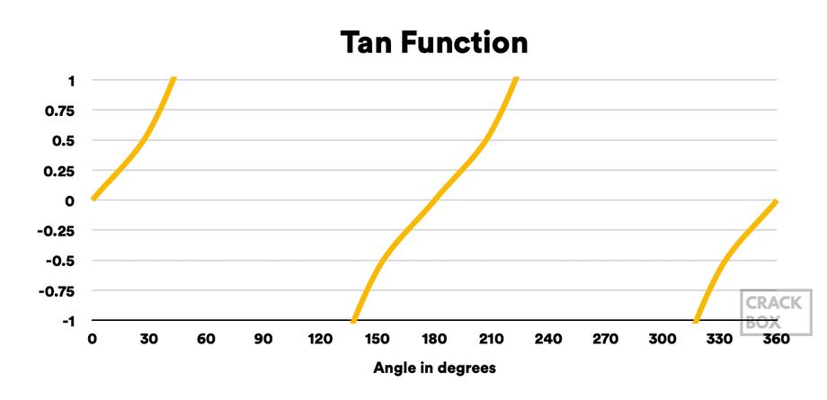 TAN Function Graph