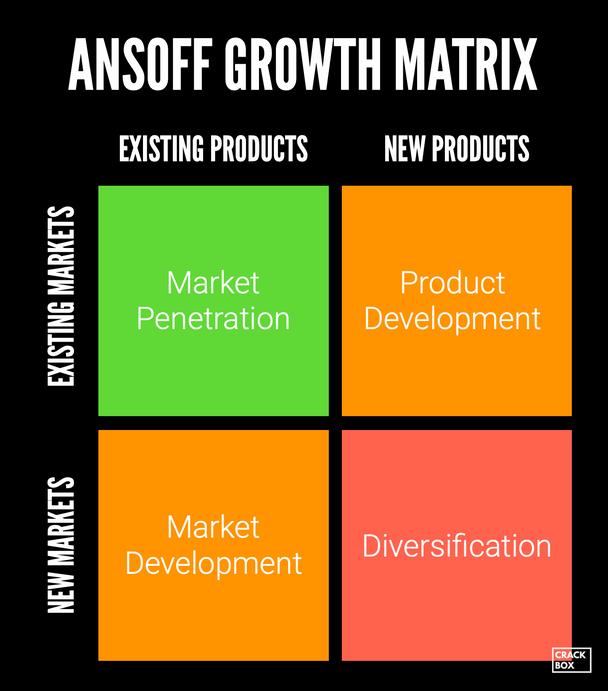 The Ansoff Growth Matrix