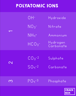 Polyatomic Ions and their Names