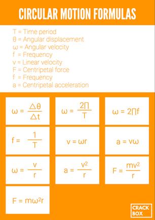 Circular Motion Formulas