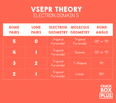 VSEPR Theory Electron Domain 5