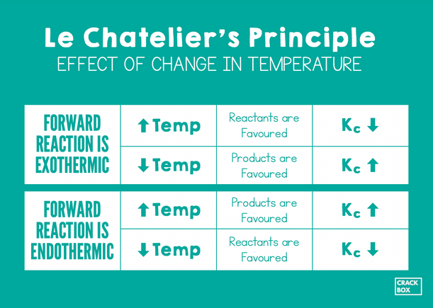 Effect of Change in Temperature - Le Chatelier's Principle