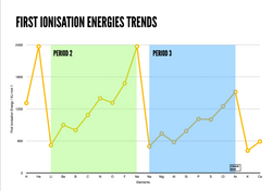 First Ionisation Energies Trends Copy