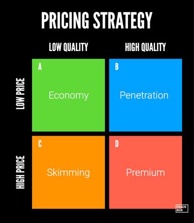 Pricing Strategies Matrix